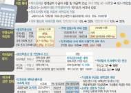 """""""소득주도성장, 분배정책일 뿐…경기부양책 필요"""""""