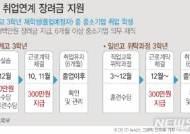 中企 취업 고3에 300만원 지원...총 720억원