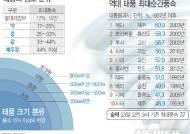 [그래픽]역대 태풍통과시 일최대순간풍속 순위