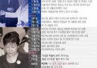 박근혜, '징역 합계 33년'…특활비·공천개입 2심도 암울