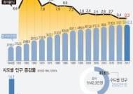 [2017 인구주택총조사][그래픽]작년 인구증가율 0.3%