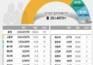 [그래픽]내년 일자리예산 부처별 현황