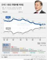 민주당, 지지율 30%대 하락…수도권·청년·진보·중도층 이탈