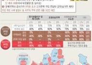 [9·13부동산대책][그래픽]지역별 LTV·DTI 비율