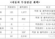 추석 앞두고 귀성자동차 19~21일 무상점검