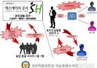 고덕·강일 택지지구 토지보상금 15억 챙긴 SH공사 직원 구속