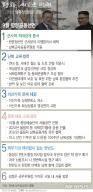 [일지]문재인정부 출범후 평양정상회담까지 남북관계