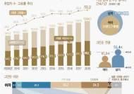 """[고령자통계]韓고령자 64% """"일을 달라""""...59%는 생활비 때문"""