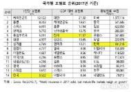 """1인당 연간보험료 377만원 지출…""""소득대비 보험료부담 커"""""""