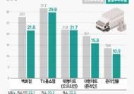 [그래픽]대형유통업 판매수수료율