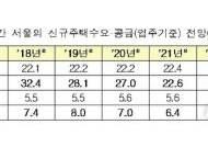 """국토부 """"2022년까지 서울 등 수도권 주택수급 원활 전망"""""""