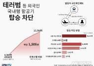 '탑승자 사전확인제'로 테러범 등 2만5000명 입국 막았다