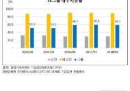 SK그룹, 내부거래비율 10대 그룹 중 가장 높아