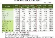 9월 펀드 순자산 548조원…한달 새 13조원↓