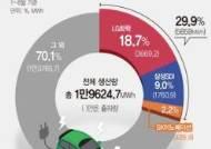 韓 전기차 배터리 입지 탄탄…글로벌 출하량 3분의 1 차지