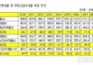 기업대출도 절반 이상이 부동산담보대출…2010년 이후 처음