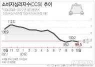 [그래픽]10월 소비자심리지수(CCSI) 하락