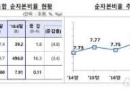 상호금융 상반기 당기순익 48%↑…재무건전성 '개선'