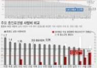 한국은 OECD 1.9배 '병상과잉'…입원율↑·사망률 감소 無