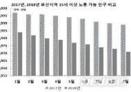 부산노동시장, 청장년층 취업자 감소·60대이상 취업자 증가