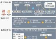 '종합건설-전문건설' 업역 허문다…건설업, 40년 칸막이식 규제 철폐
