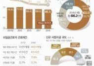 [그래픽] 8월 비임금근로자 686.2만명…1년새 3.6만명↓