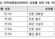 청주시, 2010~2015년 연평균 성장률 22.1% '전국 1위'