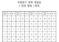 [수능정답]직업탐구 영역 정답표 인간발달 과목