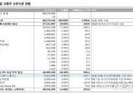 """KTB투자證 """"KCGI, 한진칼 지배구조 개선 압박할 것"""""""