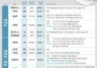 '역전의 기회' 논술전형…오늘 전국 11大서 시작