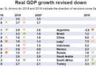 """OECD """"내년 세계경제 성장률 3.5%로 둔화"""""""