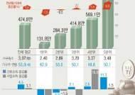 빈곤층 '유리지갑' 최악…1분위 근로소득 사상 최대폭 감소