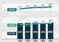순대외채권 4622억弗 사상 최대…단기외채비율도 3년3개월만 최고(종합)