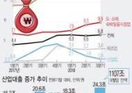 [그래픽]3분기 산업 대출 24.3조↑…서비스업대출 18조 급증
