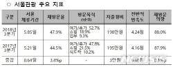 서울 방문한 외국인, '패션·K-POP 상품'에 관심↑
