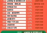 인쿠르트 선정 '올해의 이슈', 남북정상회담·미투·최저임금인상