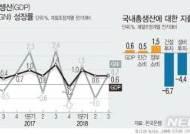 '성장동력 급랭' 3분기 성장률 0%대…국민총소득 0.7%↑