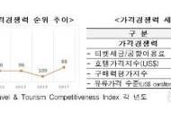 """""""韓관광업 경쟁력 취약…해외소비 유출 OECD 5위"""""""