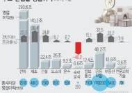 [그래픽]작년 산업별 영업이익…숙박·음식점업 -40% 급감