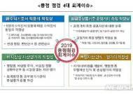 """금감원, 내년 재무제표 중점 점검분야 예고…""""회계오류 방지 목적"""""""