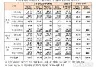 韓 무선인터넷 다운 속도 '세계 최고'…1.7~4.3배 빨라