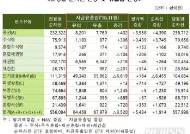 """11월 국내 펀드 순자산 558조원…""""주식형 펀드에 자금 유입"""""""
