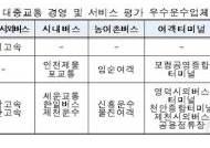 천일고속·대구도시철도公, '대중교통 서비스' 우수업체 선정