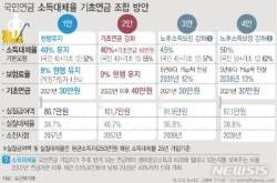 기초연금 2021년 '25→30만원' 조기인상…40만원 방안도 제시
