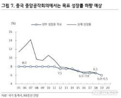 """KB證 """"中, 중앙경제공작회의서 내년 성장률 하향 예상"""""""