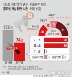 """서울 북부지검, 지방선거 사범 74명 입건…""""대폭 줄어"""""""
