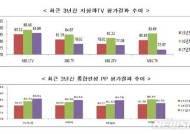 2017년 방송평가 점수는? 지상파는 하락, 종편은 상승