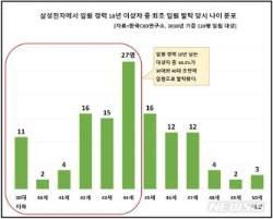 삼성전자 10년 이상 재임 임원 124명…최장수 권오현 회장