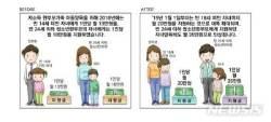 [새해 달라지는 것]내년 청소년한부모 자녀양육비 월 35만원 지원