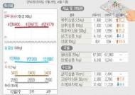 [주간밥상물가]연말 소비심리 살아나며 과일·육류 상승세
